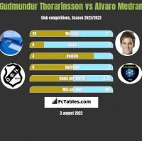 Gudmundur Thorarinsson vs Alvaro Medran h2h player stats