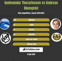 Gudmundur Thorarinsson vs Andreas Blomqvist h2h player stats