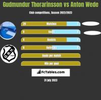 Gudmundur Thorarinsson vs Anton Wede h2h player stats