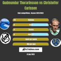Gudmundur Thorarinsson vs Christoffer Carlsson h2h player stats