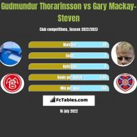 Gudmundur Thorarinsson vs Gary Mackay-Steven h2h player stats
