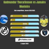 Gudmundur Thorarinsson vs Jamairo Monteiro h2h player stats