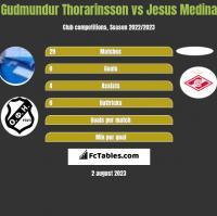 Gudmundur Thorarinsson vs Jesus Medina h2h player stats