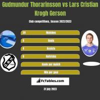 Gudmundur Thorarinsson vs Lars Cristian Krogh Gerson h2h player stats