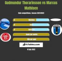 Gudmundur Thorarinsson vs Marcus Mathisen h2h player stats