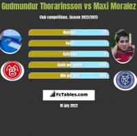 Gudmundur Thorarinsson vs Maxi Moralez h2h player stats