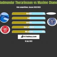Gudmundur Thorarinsson vs Maxime Chanot h2h player stats