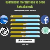 Gudmundur Thorarinsson vs Sead Haksabanovic h2h player stats