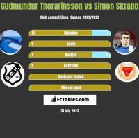 Gudmundur Thorarinsson vs Simon Skrabb h2h player stats