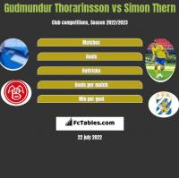 Gudmundur Thorarinsson vs Simon Thern h2h player stats