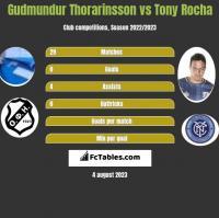 Gudmundur Thorarinsson vs Tony Rocha h2h player stats