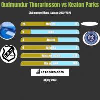 Gudmundur Thorarinsson vs Keaton Parks h2h player stats