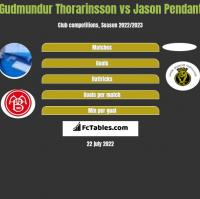Gudmundur Thorarinsson vs Jason Pendant h2h player stats