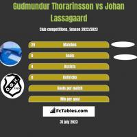 Gudmundur Thorarinsson vs Johan Lassagaard h2h player stats