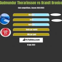 Gudmundur Thorarinsson vs Brandt Bronico h2h player stats