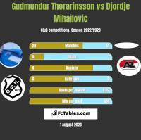 Gudmundur Thorarinsson vs Djordje Mihailovic h2h player stats