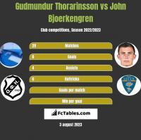 Gudmundur Thorarinsson vs John Bjoerkengren h2h player stats