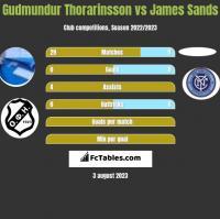 Gudmundur Thorarinsson vs James Sands h2h player stats