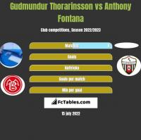 Gudmundur Thorarinsson vs Anthony Fontana h2h player stats