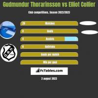 Gudmundur Thorarinsson vs Elliot Collier h2h player stats