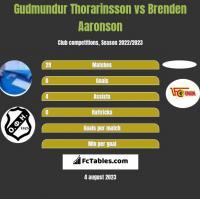 Gudmundur Thorarinsson vs Brenden Aaronson h2h player stats