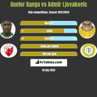 Guelor Kanga vs Admir Ljevakovic h2h player stats