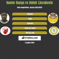 Guelor Kanga vs Admir Ljevakovic h2h player stats
