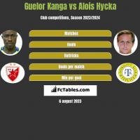Guelor Kanga vs Alois Hycka h2h player stats