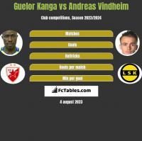 Guelor Kanga vs Andreas Vindheim h2h player stats