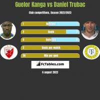 Guelor Kanga vs Daniel Trubac h2h player stats