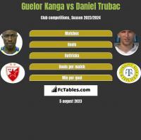 Guelor Kanga vs Daniel Trubac h2h player stats