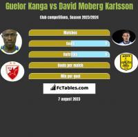 Guelor Kanga vs David Moberg Karlsson h2h player stats
