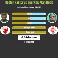 Guelor Kanga vs Georges Mandjeck h2h player stats