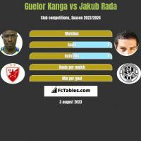 Guelor Kanga vs Jakub Rada h2h player stats