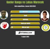 Guelor Kanga vs Lukas Marecek h2h player stats