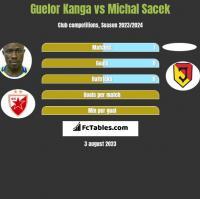 Guelor Kanga vs Michal Sacek h2h player stats