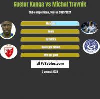 Guelor Kanga vs Michal Travnik h2h player stats