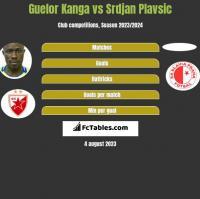 Guelor Kanga vs Srdjan Plavsic h2h player stats
