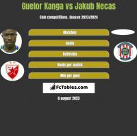 Guelor Kanga vs Jakub Necas h2h player stats