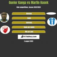 Guelor Kanga vs Martin Hasek h2h player stats