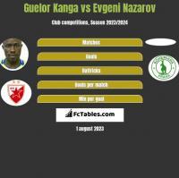 Guelor Kanga vs Evgeni Nazarov h2h player stats