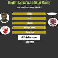 Guelor Kanga vs Ladislav Krejci h2h player stats