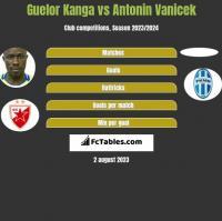 Guelor Kanga vs Antonin Vanicek h2h player stats