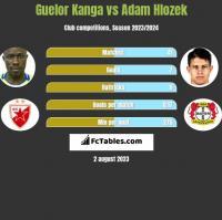 Guelor Kanga vs Adam Hlozek h2h player stats