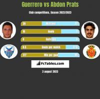Guerrero vs Abdon Prats h2h player stats