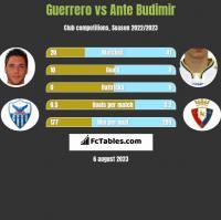 Guerrero vs Ante Budimir h2h player stats
