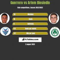 Guerrero vs Artem Biesiedin h2h player stats