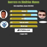 Guerrero vs Dimitrios Manos h2h player stats