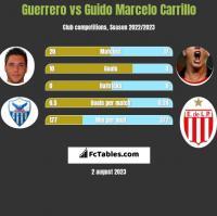 Guerrero vs Guido Marcelo Carrillo h2h player stats