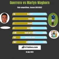 Guerrero vs Martyn Waghorn h2h player stats